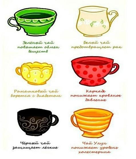 Как чай влияет на артериальное давление человека