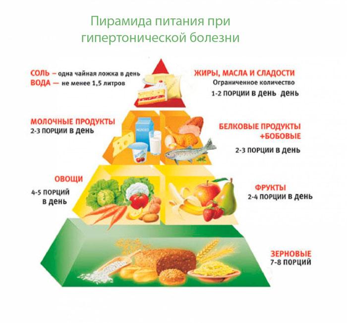 Питание при гипотонии: диета для поднятия давления