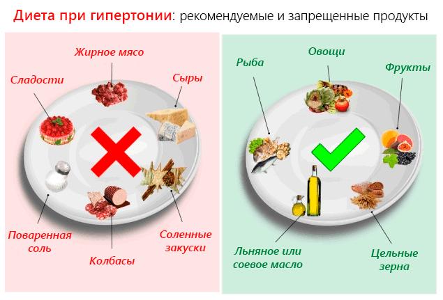 Как похудеть при гипертонии питание