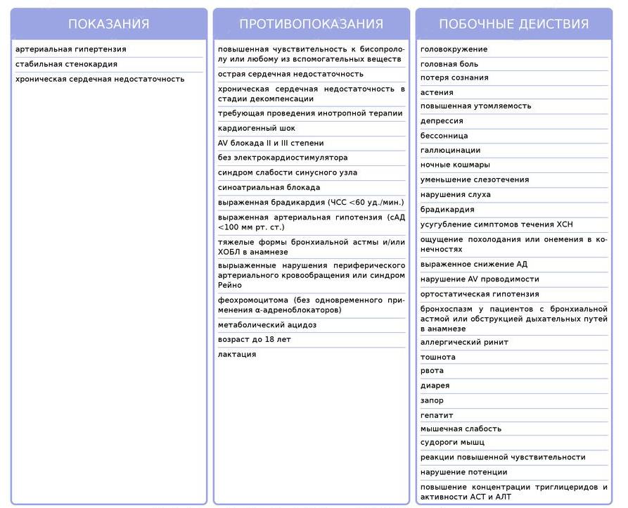Таблетки от давления Конкор: отзывы, инструкция