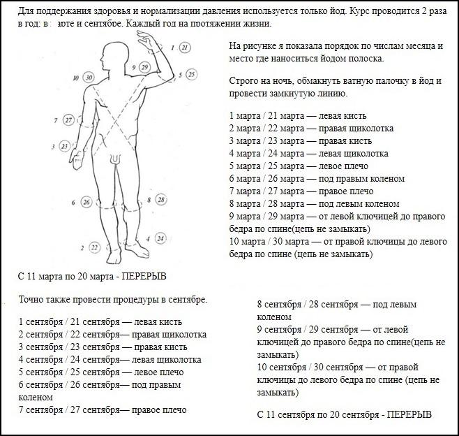 Индийский метод лечения гипертонии йодом: схема, отзывы