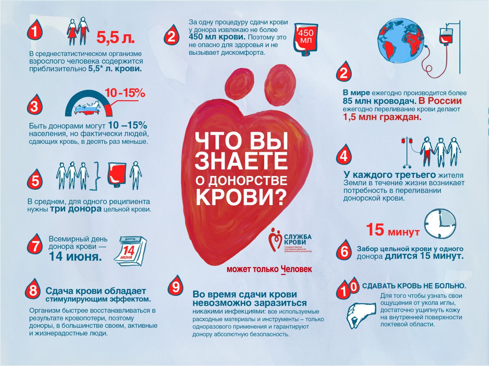 Можно ли сдавать кровь при гипертонии?