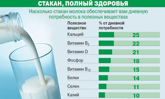Молоко с чесноком от гипертонии: народные рецепты